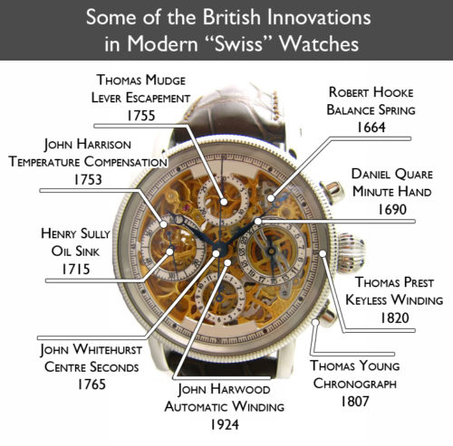 british-watch-innovations